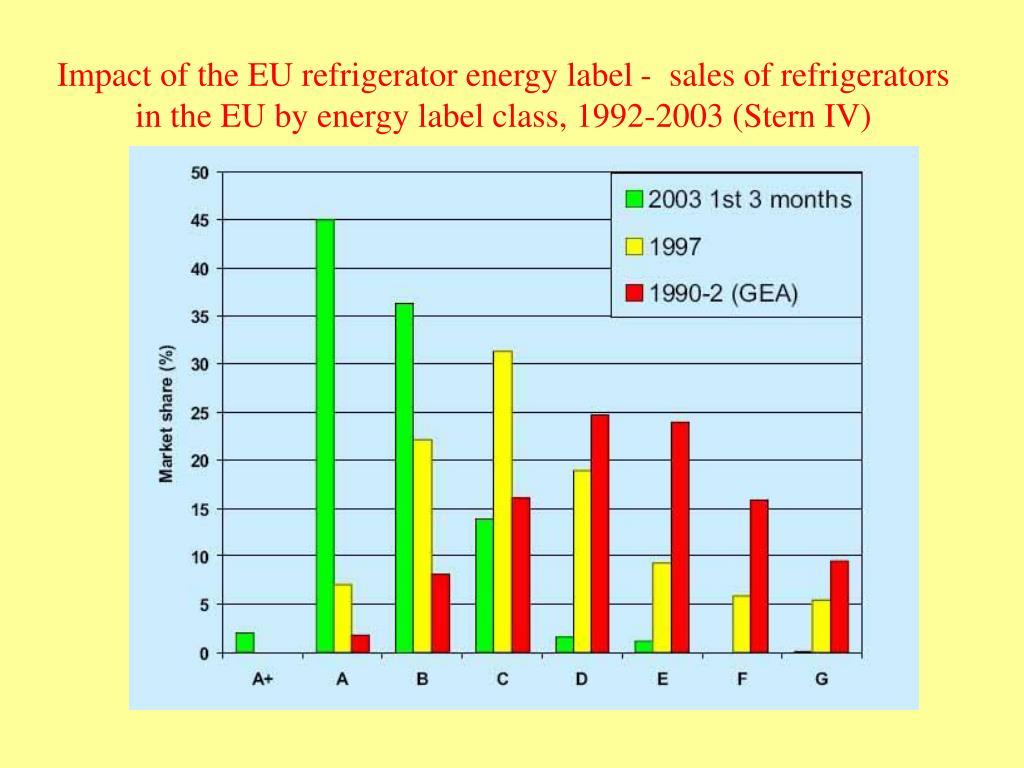 Impact of the EU refrigerator energy label