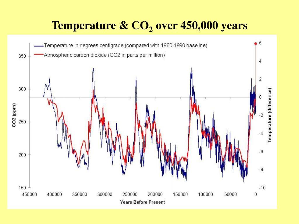 Temperature & CO