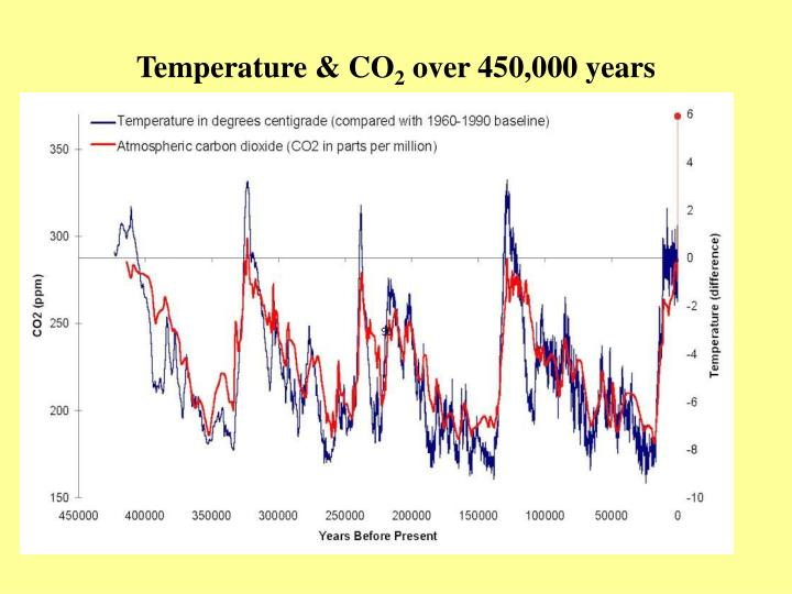 Temperature co 2 over 450 000 years