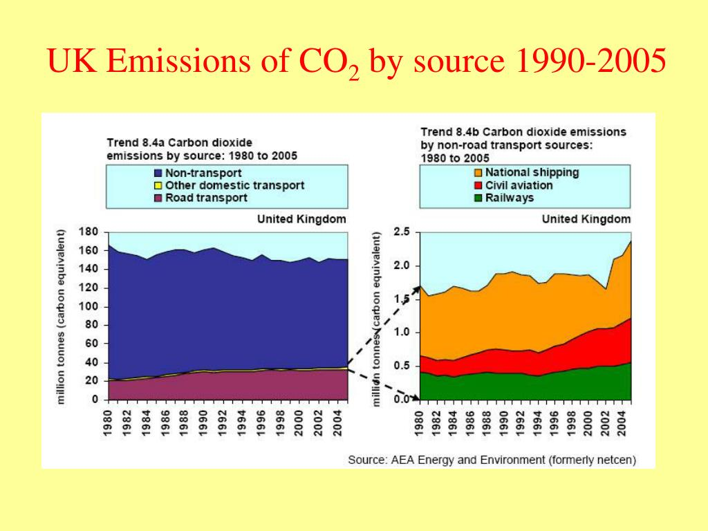 UK Emissions of CO