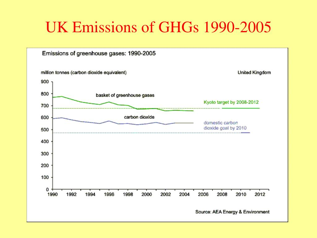 UK Emissions of GHGs 1990-2005