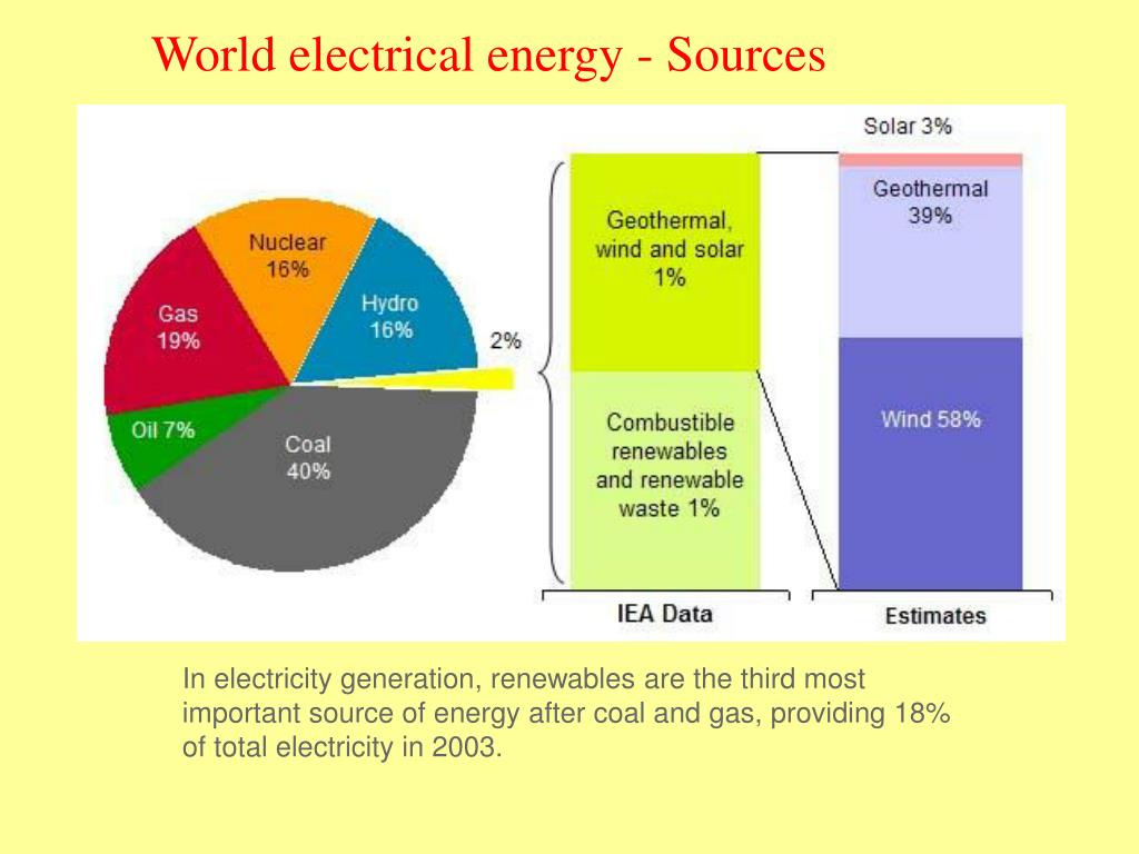 World electrical energy - Sources