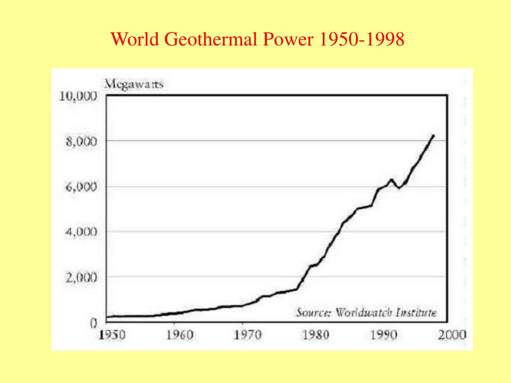 World Geothermal Power 1950-1998