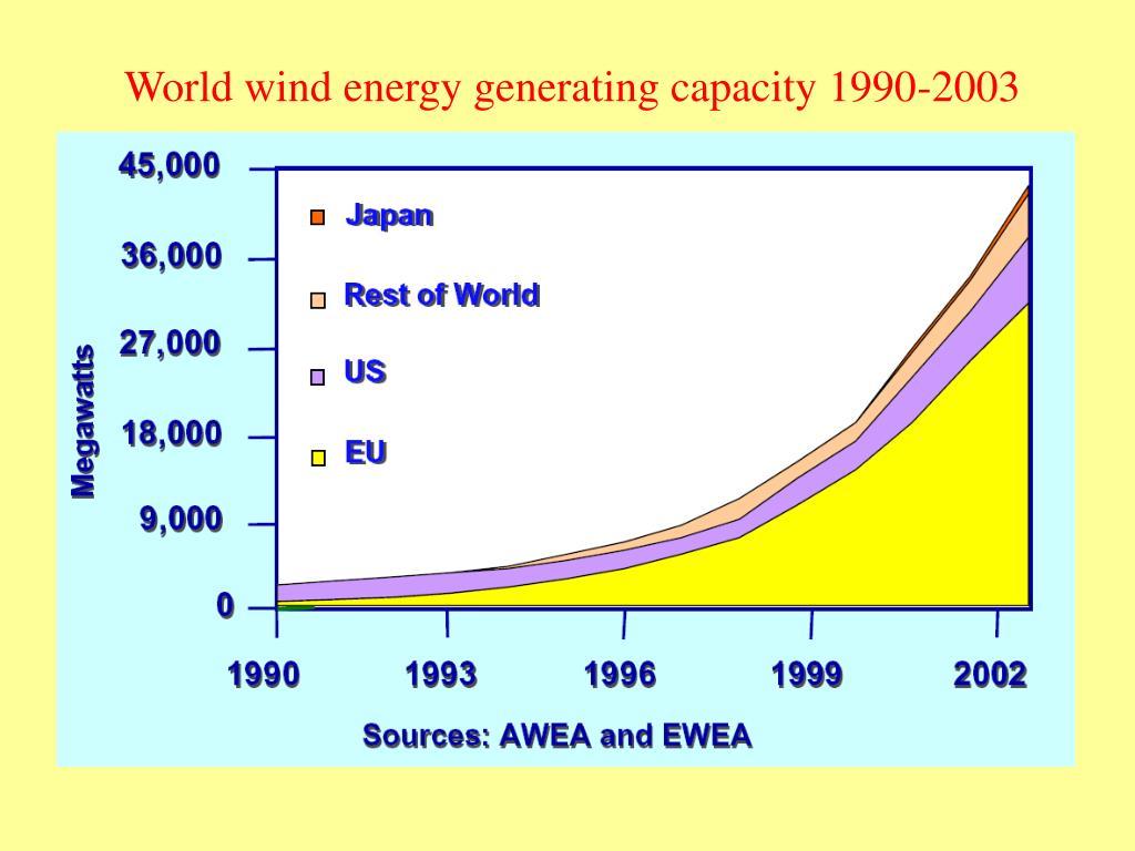 World wind energy generating capacity 1990-2003