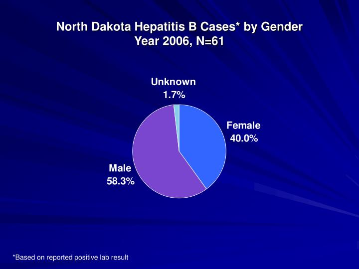 North Dakota Hepatitis B Cases* by Gender