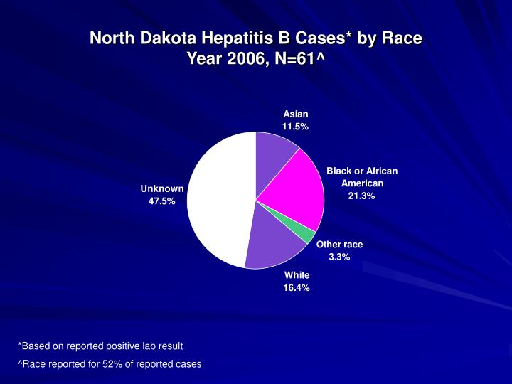 North Dakota Hepatitis B Cases* by Race