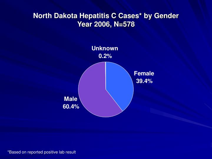 North Dakota Hepatitis C Cases* by Gender