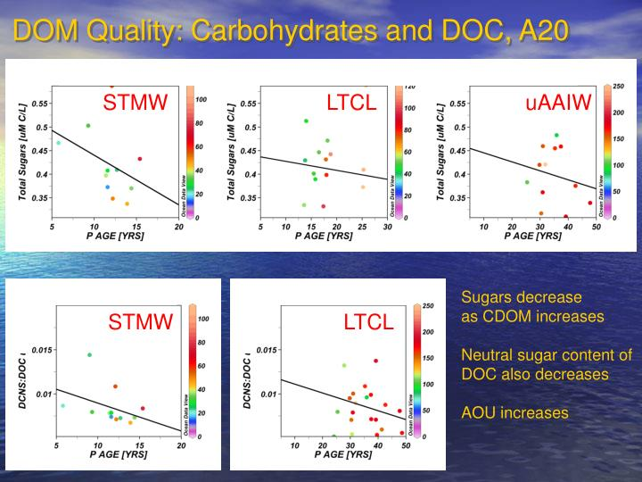 DOM Quality: Carbohydrates and DOC, A20