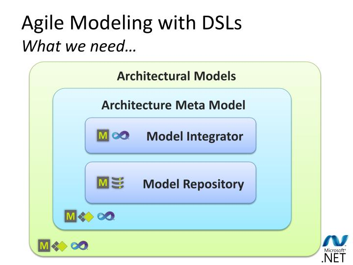 Agile Modeling with DSLs