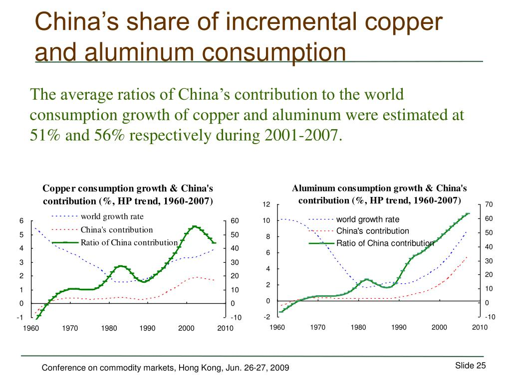 China's share of incremental copper and aluminum consumption