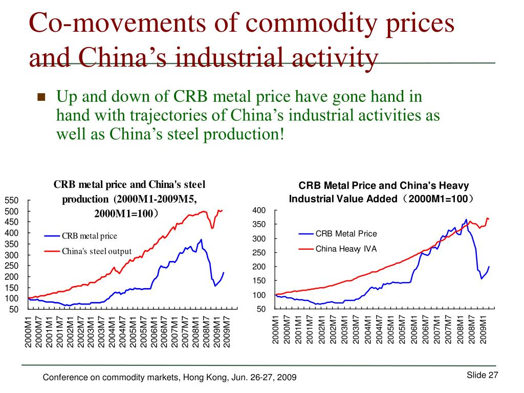 Co-movements of commodity prices and China's industrial activity
