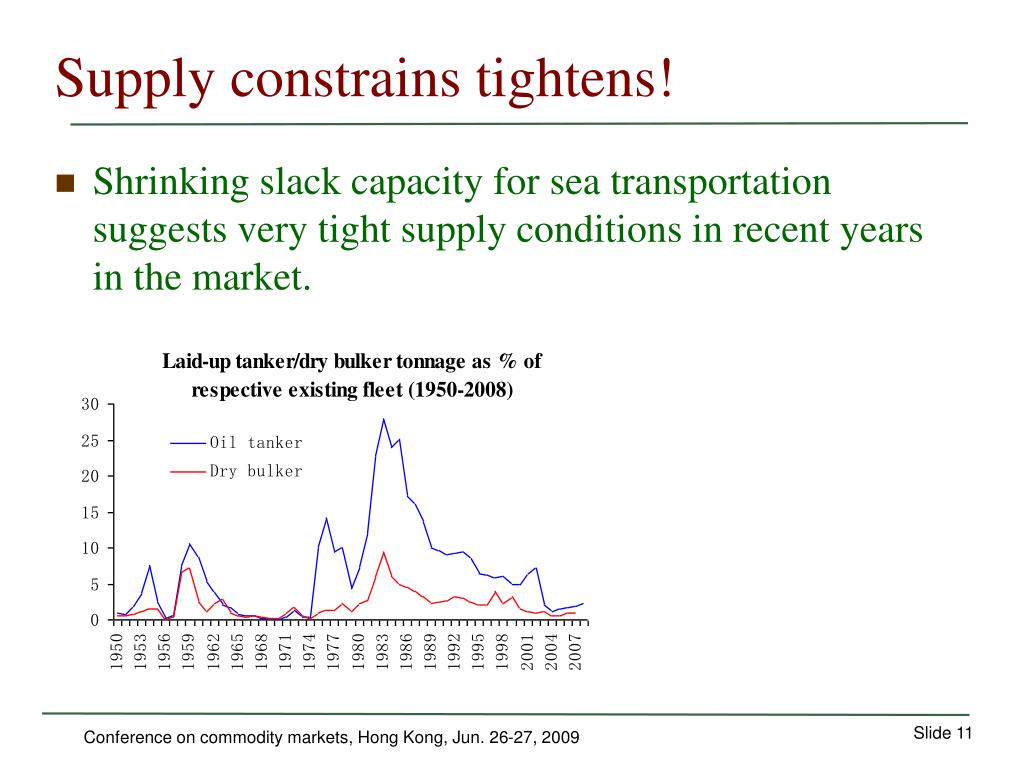 Supply constrains tightens!