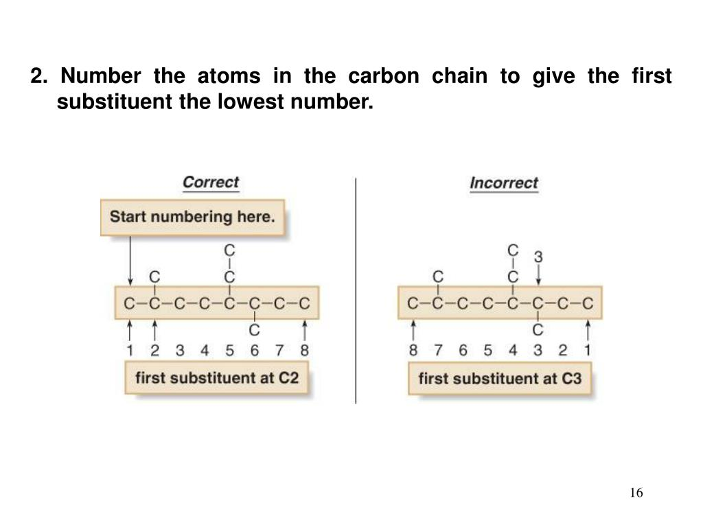 2. Number the atoms in the carbon chain to give the first substituent the lowest number.