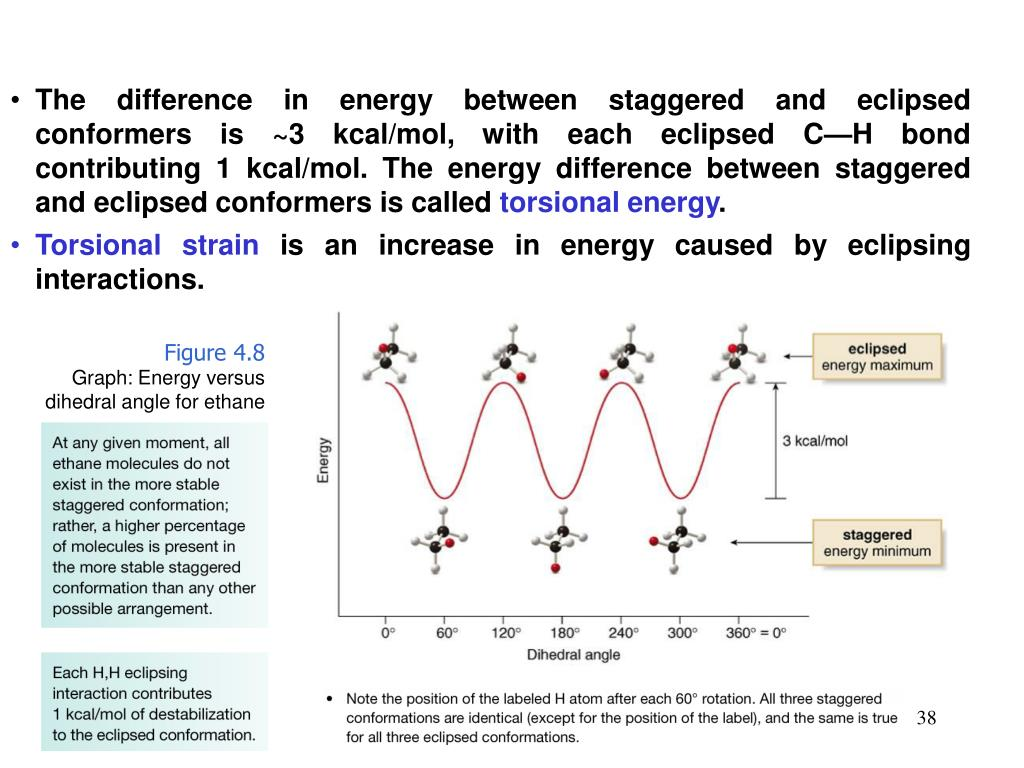 The difference in energy between staggered and eclipsed conformers is ~3 kcal/mol, with each eclipsed C—H bond contributing 1 kcal/mol. The energy difference between staggered and eclipsed conformers is called