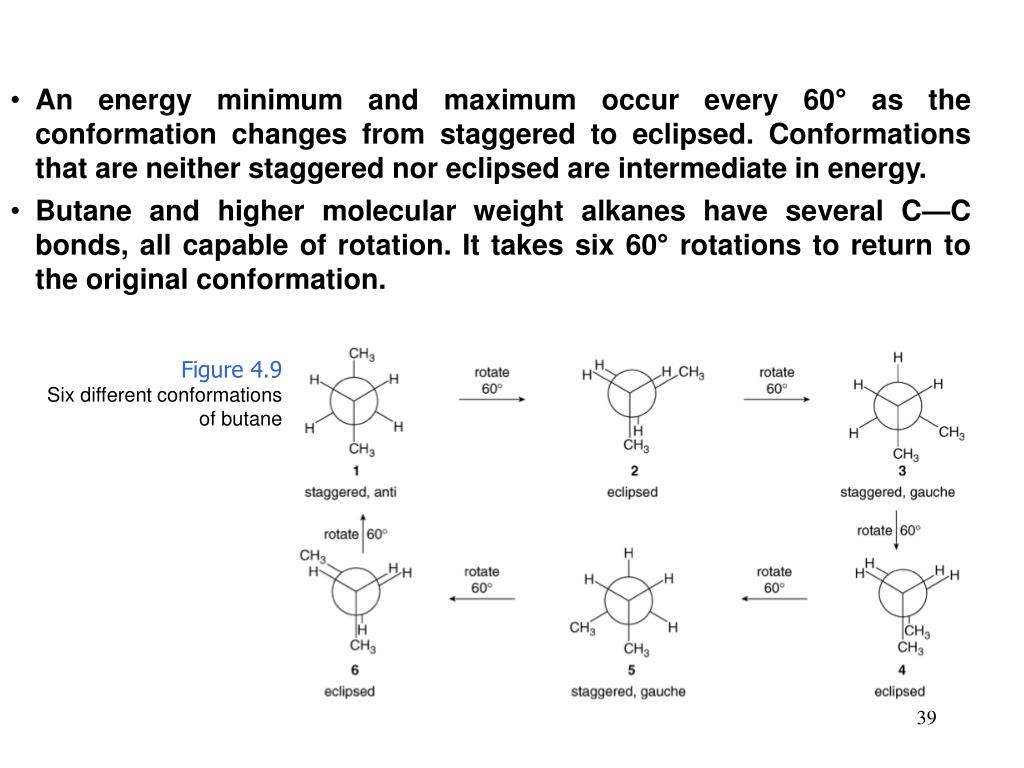 An energy minimum and maximum occur every 60