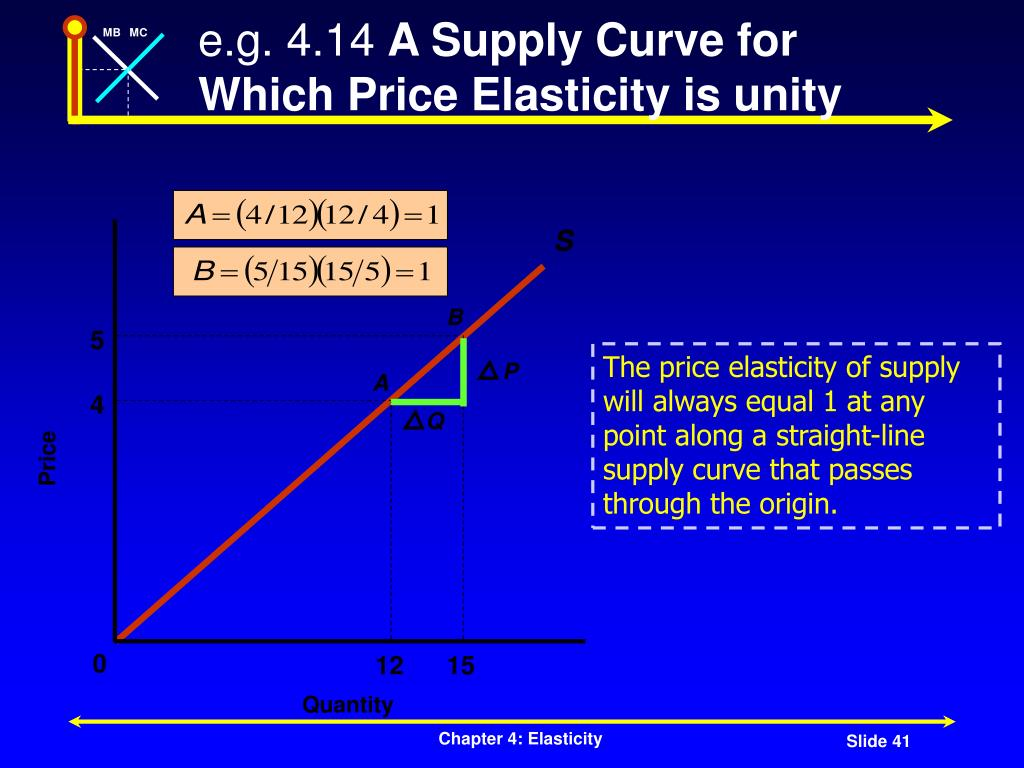 Ppt Elasticity Powerpoint Presentation Free Download Id 14796