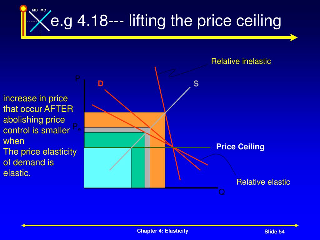 e.g 4.18--- lifting the price ceiling