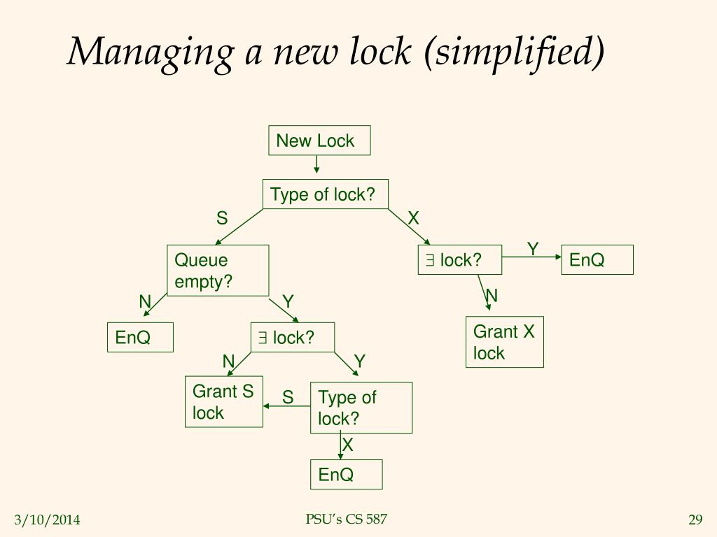 Managing a new lock (simplified)