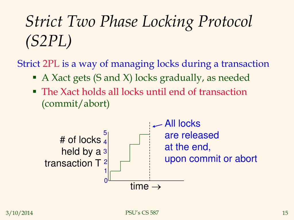 Strict Two Phase Locking Protocol (S2PL)