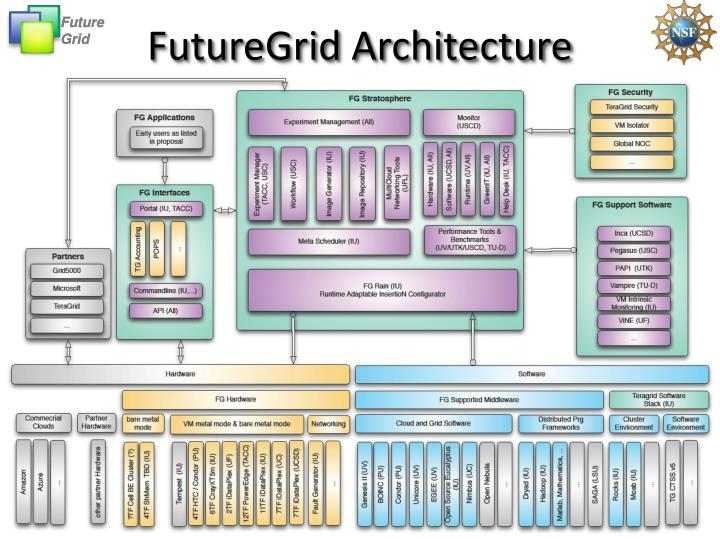 FutureGrid Architecture
