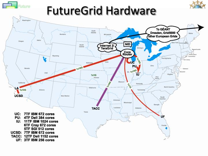 Futuregrid hardware