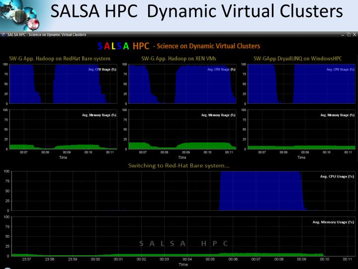 SALSA HPC  Dynamic Virtual Clusters