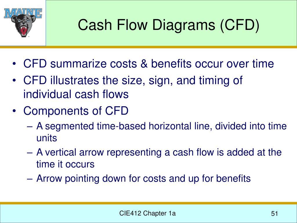 Cash Flow Diagrams (CFD)