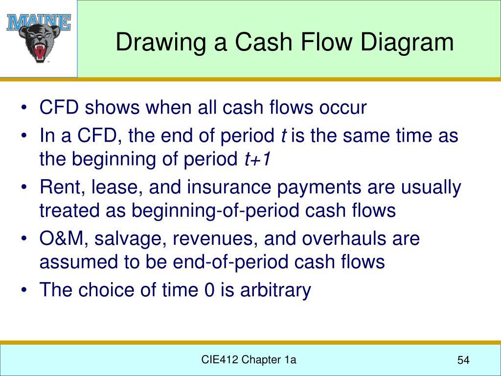 Drawing a Cash Flow Diagram