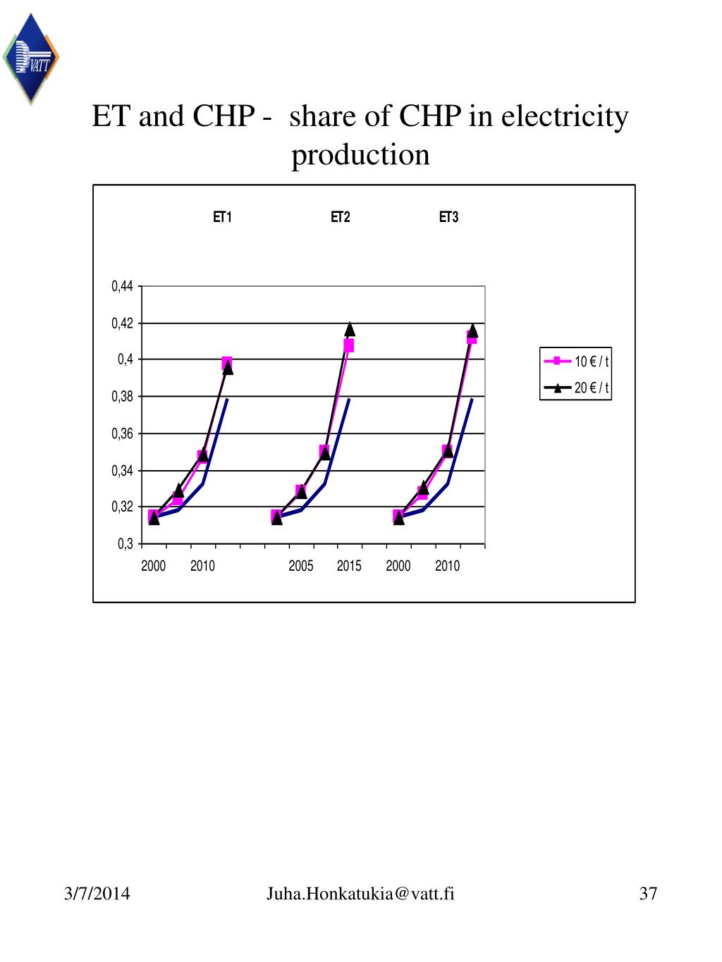 ET and CHP -  share of CHP in electricity production