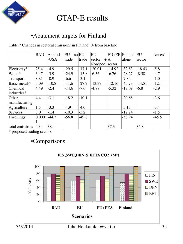 GTAP-E results