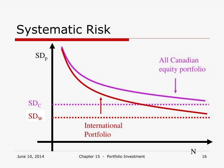 Systematic Risk