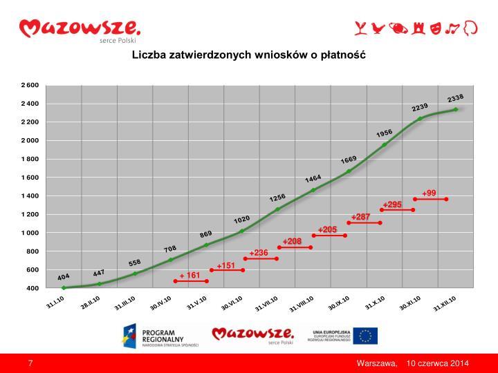 Liczba zatwierdzonych wniosków o płatność