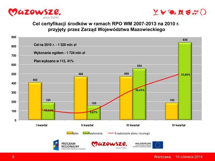 Cel certyfikacji środków w ramach RPO WM 2007-2013 na 2010 r.