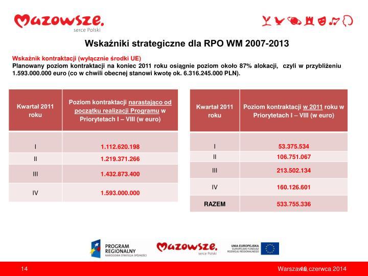 Wskaźniki strategiczne dla RPO WM 2007-2013