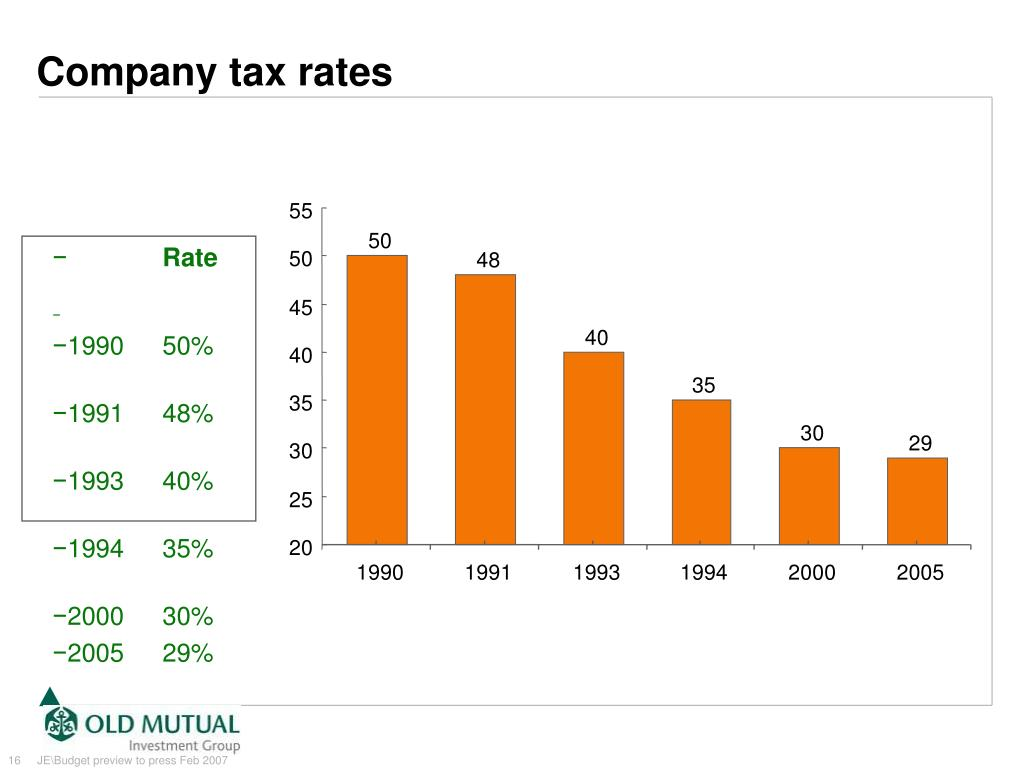Company tax rates