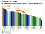 company tax rates sa compared sa s direct company tax rate does not include stc