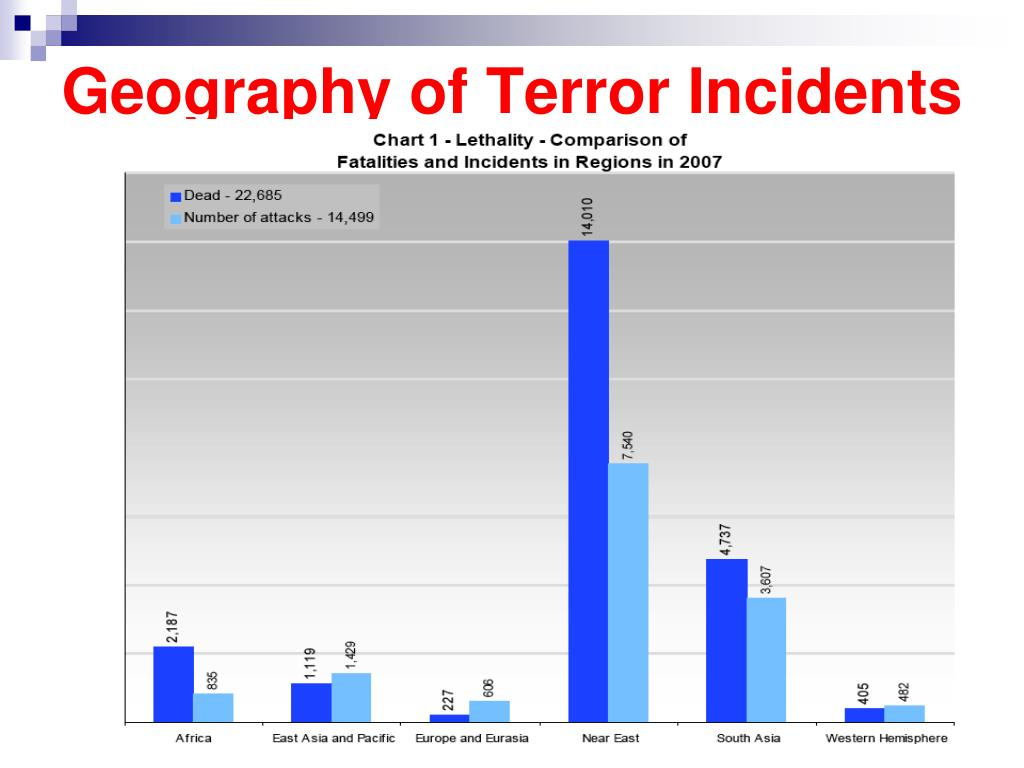 Geography of Terror Incidents