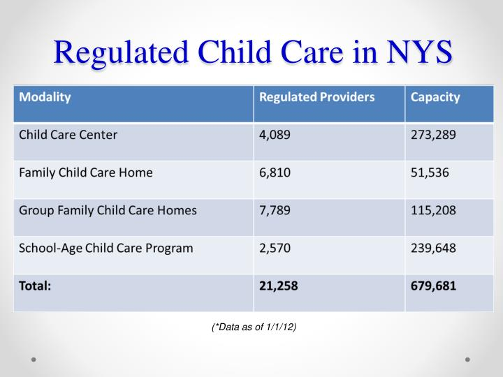 Regulated child care in nys