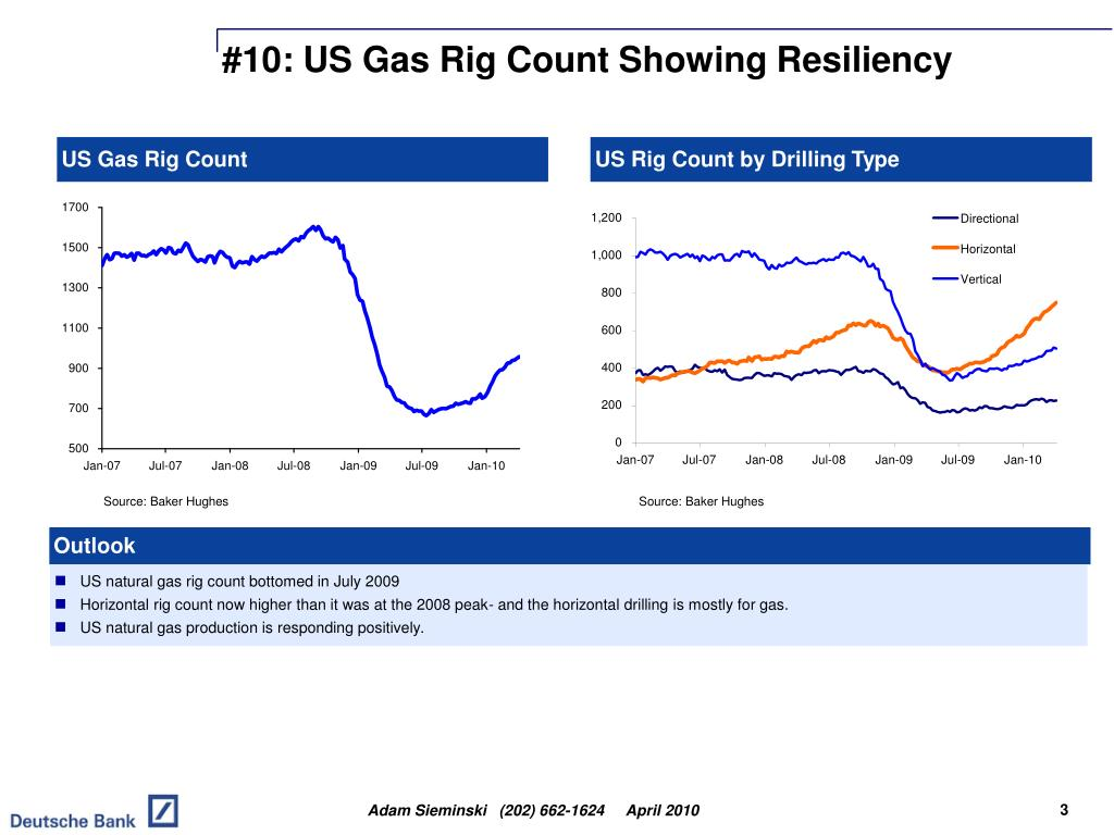 #10: US Gas Rig Count Showing Resiliency