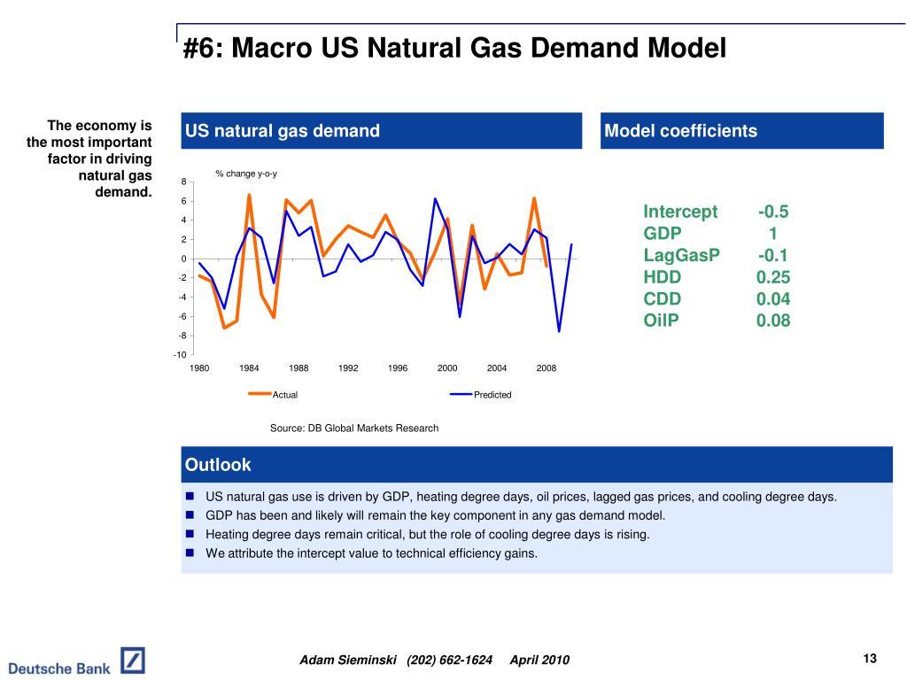 #6: Macro US Natural Gas Demand Model