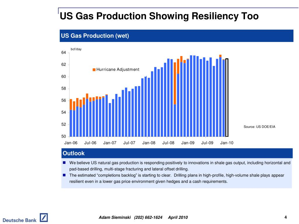US Gas Production Showing Resiliency Too