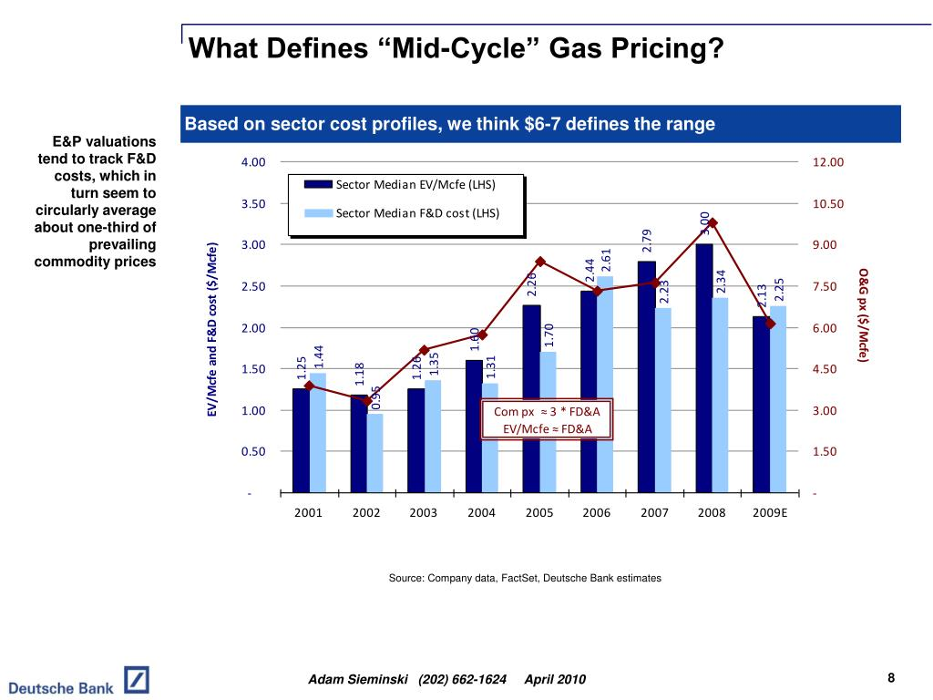 """What Defines """"Mid-Cycle"""" Gas Pricing?"""