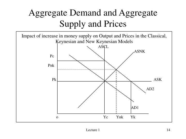 macroeconomics essay on aggregate demand and aggregate Aggregate demand (ad) is the total demand for goods and services produced within the economy over a period of time aggregate demand (ad) is composed of various components ad = c+i+g+ (x-m) c = consumer expenditure on goods and services i = gross capital investment – ie investment spending on.