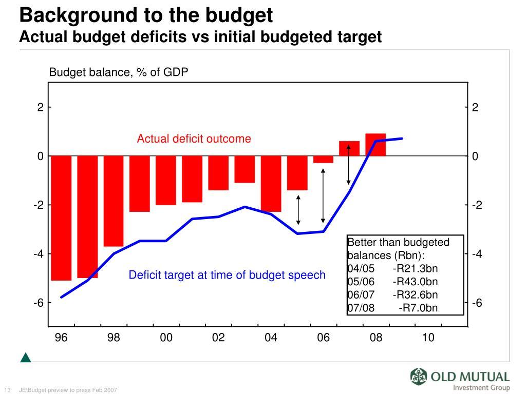 Budget balance, % of GDP