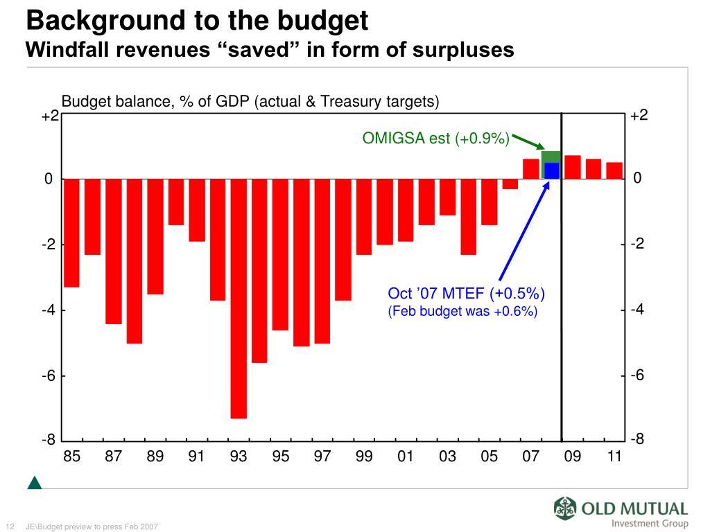 Budget balance, % of GDP (actual & Treasury targets)