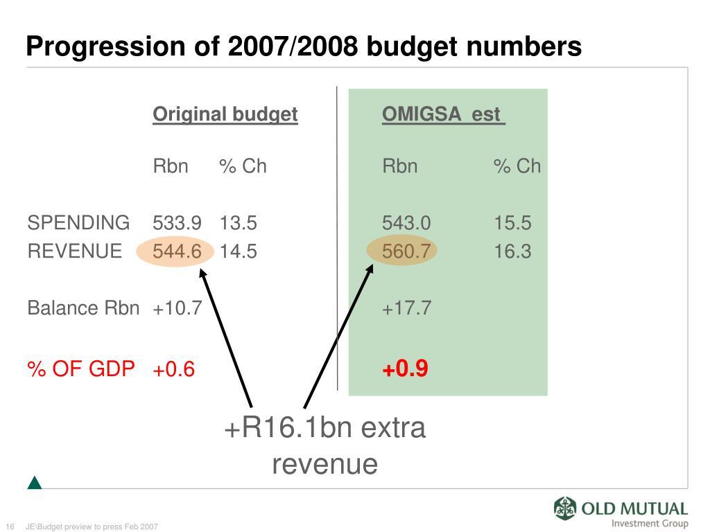 +R16.1bn extra revenue