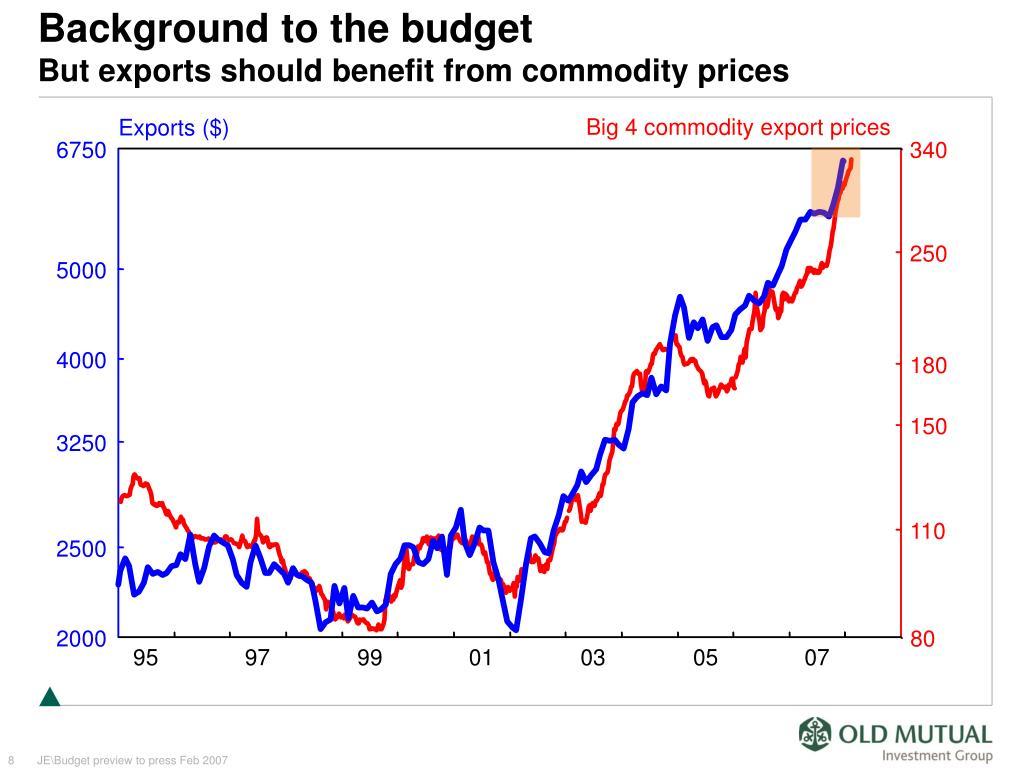 Big 4 commodity export prices