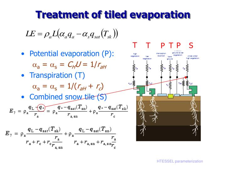 Treatment of tiled evaporation