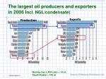 the largest oil producers and exporters in 2006 i ncl ngl condensate