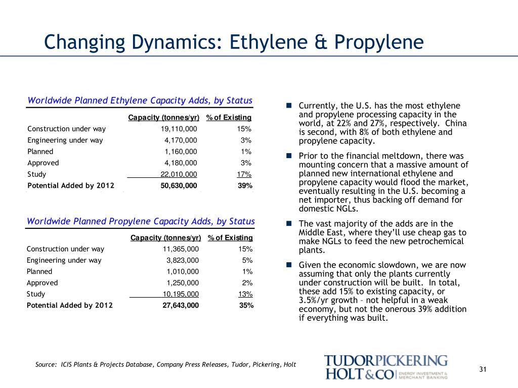 Changing Dynamics: Ethylene & Propylene